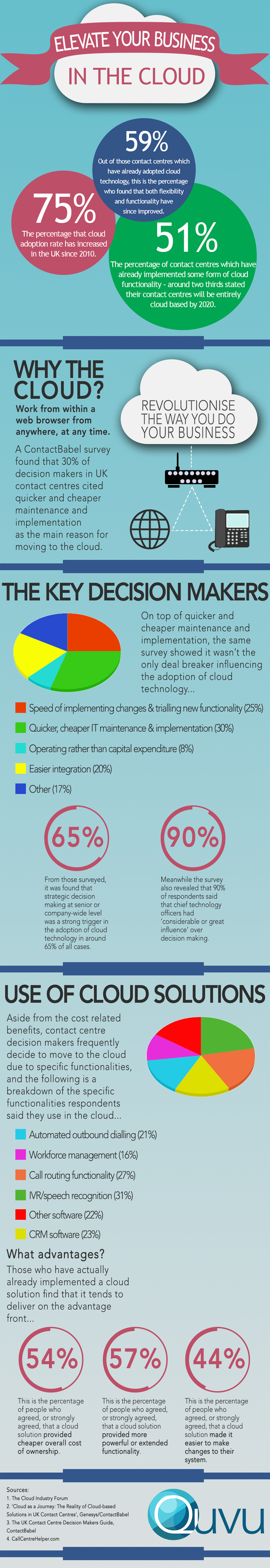 Elevate your business in the cloud infographic2